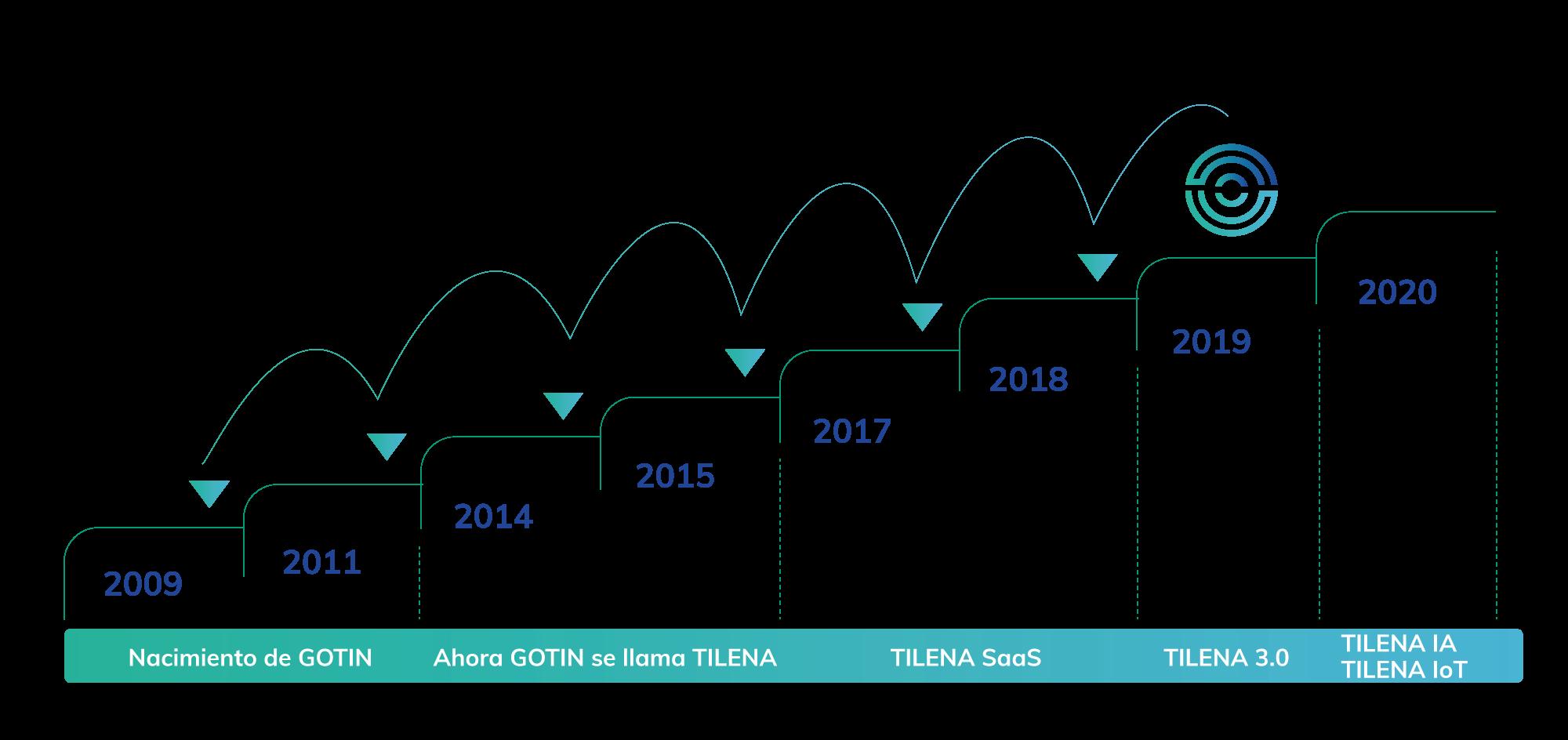 Evolución de TILENA - Gestión ITSM